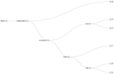 Dendrograms: Convert from Scipy to D3 - bl ocks org