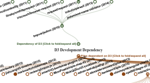 D3 Bi-directional Drag and Zoom Tree on D3 development - bl ocks org