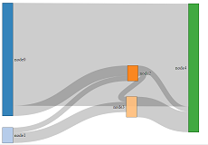 Sankey Diagram with curved vertical links - bl ocks org