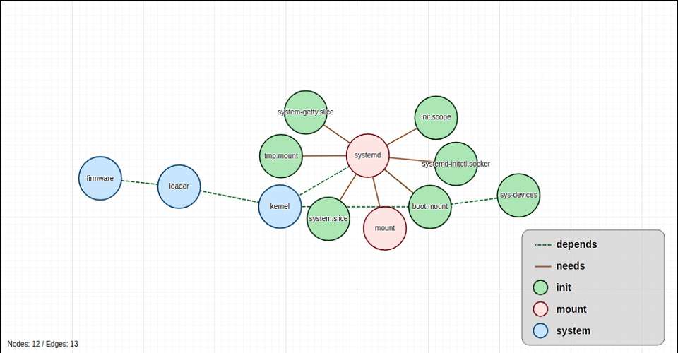 Dependency Graph using D3 + Vue js (3/3) - bl ocks org