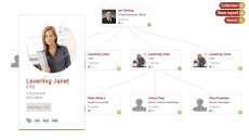Employees Hierarchy Chart using d3 js - bl ocks org