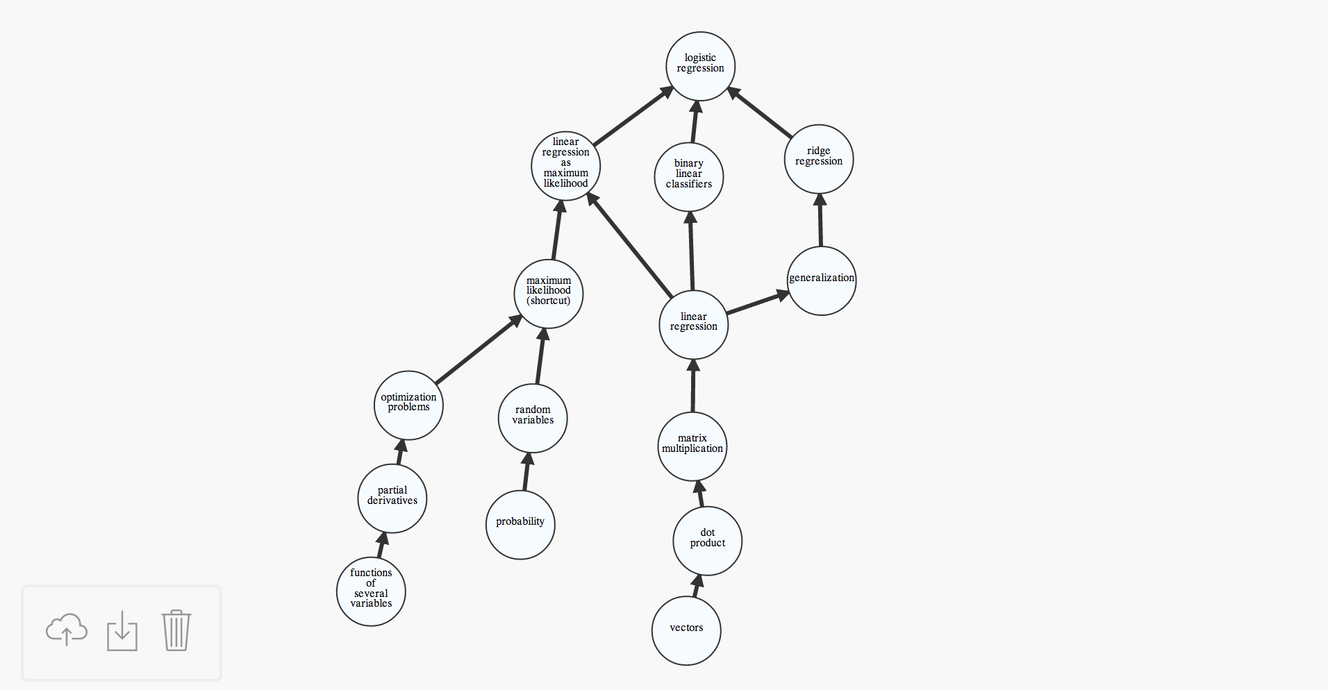interactive tool for creating directed graphs using d3 js