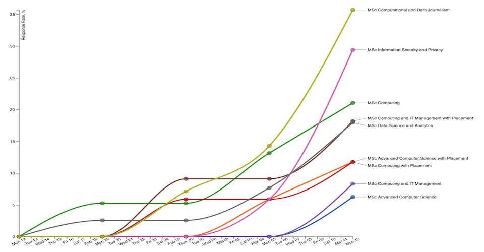 Multi-line graph with non-overlapping labels and voronoi hover