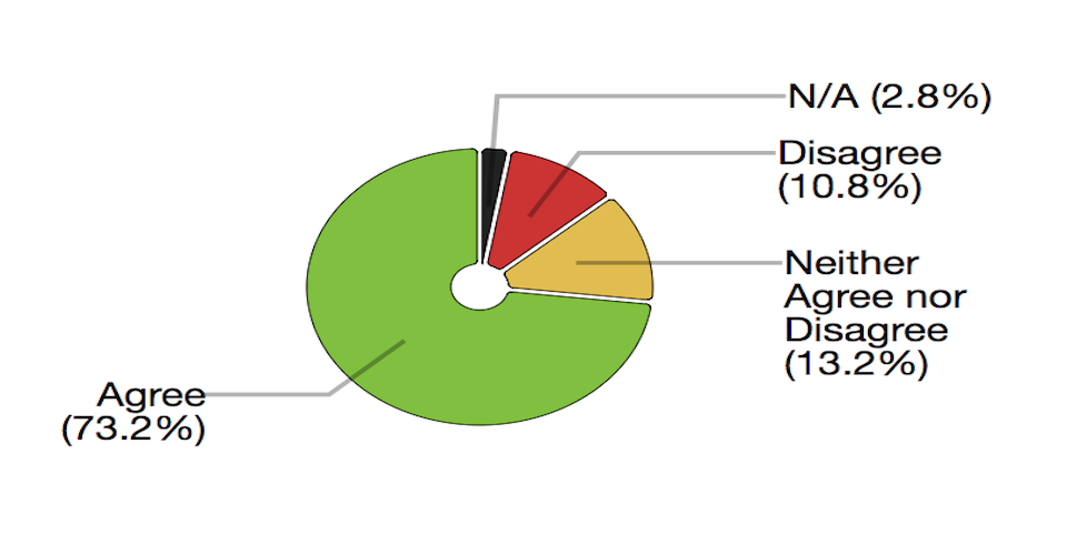 D3 - Donut chart with labels and connectors (Data: random