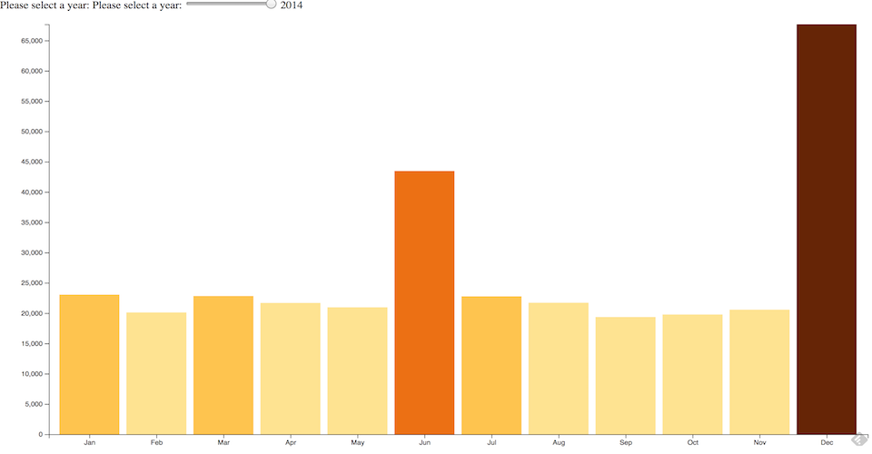 D3 - Bar chart, multiple datasets, using slider (Data
