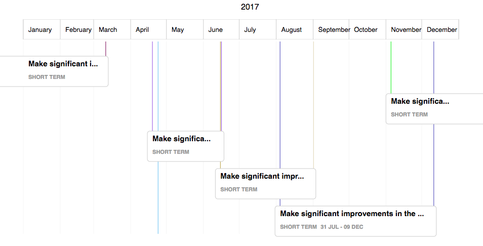 Interactive Gantt Chart Blocks